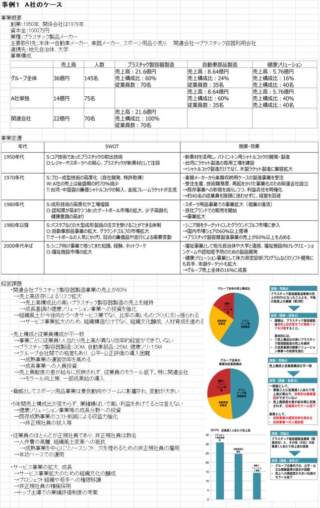 中小企業診断士口述試験企業プロフィール事例1