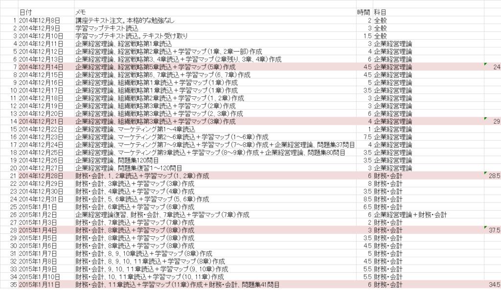 中小企業診断士試験の勉強時間集計表