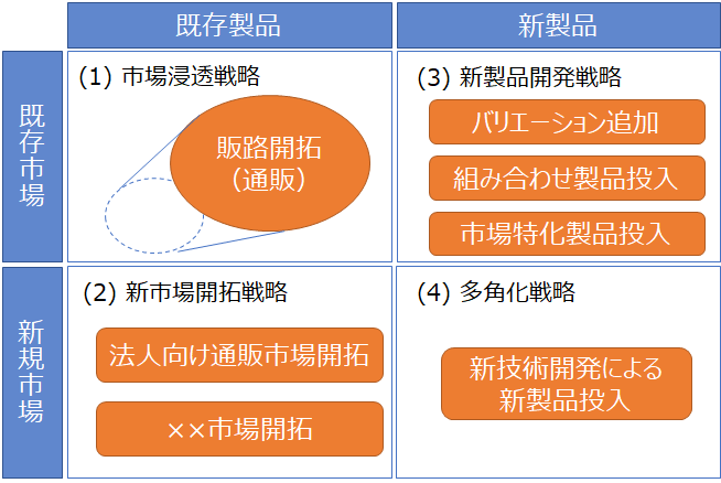 実務補習サンプル:アンゾフの成長マトリックスを用いた提案例