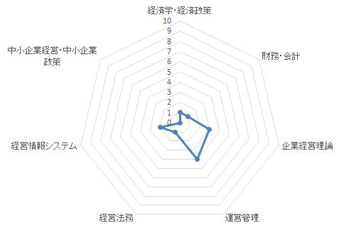 中小企業診断士試験 受験決意時の実力~1次試験編~